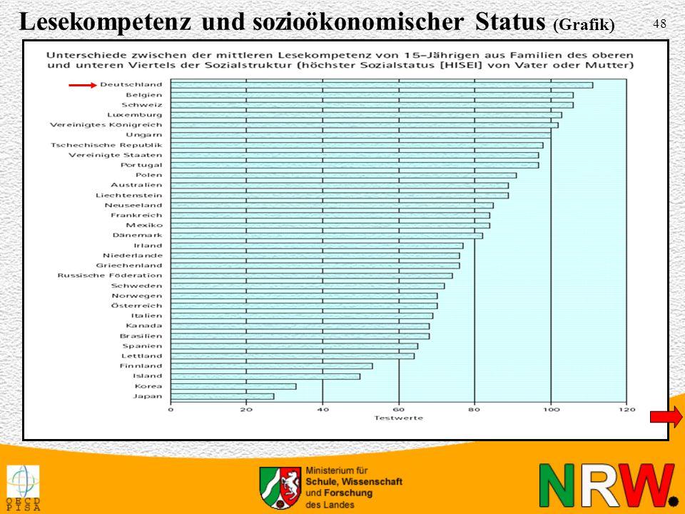 48 Lesekompetenz und sozioökonomischer Status (Grafik)