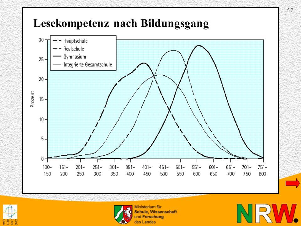 57 Lesekompetenz nach Bildungsgang Lesekompetenz nach Bildungsgang; GrafikLesekompetenz nach Bildungsgang; Grafik