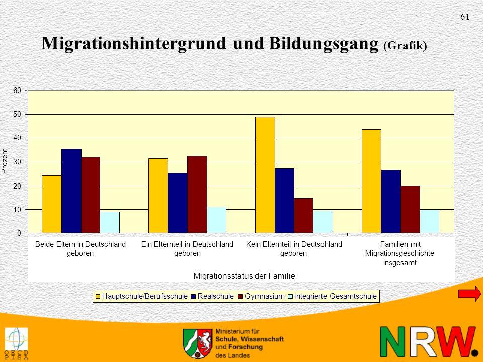 61 0 10 20 30 40 50 60 Beide Eltern in Deutschland geboren Ein Elternteil in Deutschland geboren Kein Elternteil in Deutschland geboren Familien mit M
