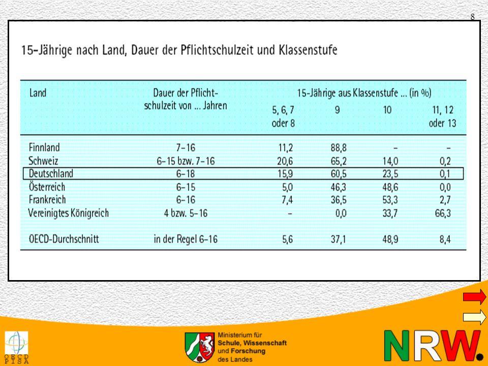 9 Nur knapp ein Viertel der 15-Jährigen deutschen Jugendlichen befindet sich zum Zeitpunkt der Testerhebung bereits in der 10.