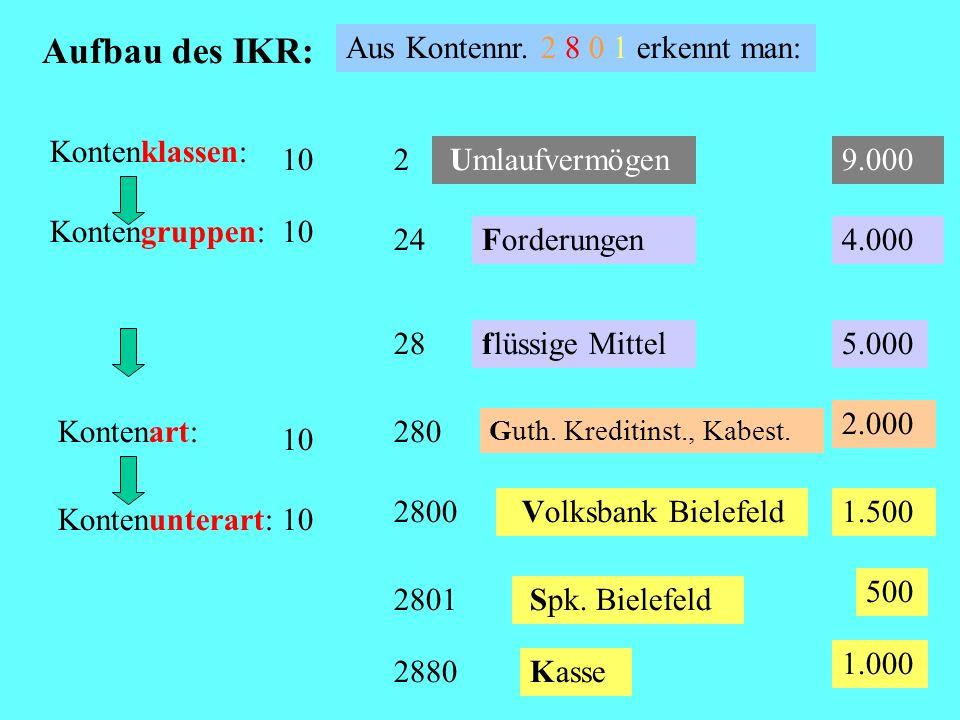 Aufbau des IKR: Kontenklassen: 10 Kontengruppen:10 28flüssige Mittel Kontenart: 10 280 Kontenunterart:10 2800 Volksbank Bielefeld 2801 Spk.