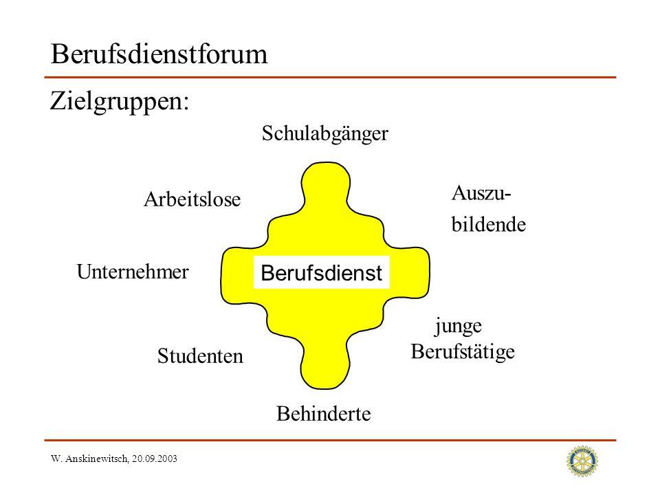 W. Anskinewitsch, 20.09.2003 Berufsdienstforum Zielgruppen: Berufsdienst Studenten junge Berufstätige Unternehmer Arbeitslose Behinderte Auszu- bilden