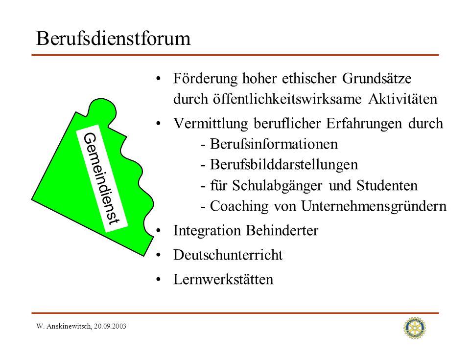 W. Anskinewitsch, 20.09.2003 Berufsdienstforum Förderung hoher ethischer Grundsätze durch öffentlichkeitswirksame Aktivitäten Vermittlung beruflicher