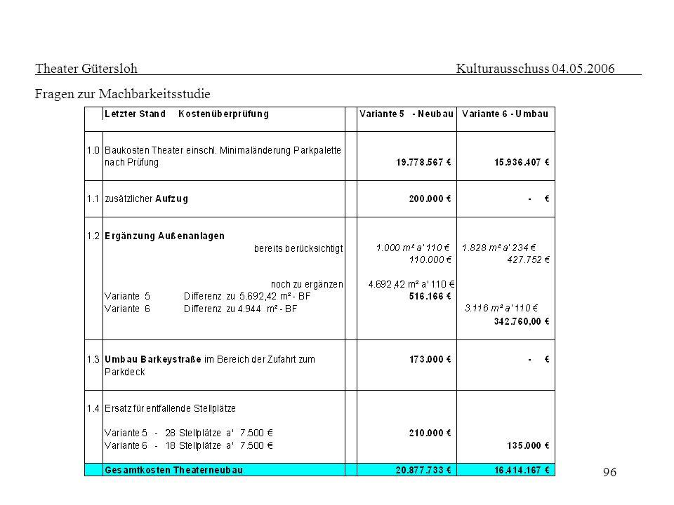 96 Theater Gütersloh Kulturausschuss 04.05.2006 Fragen zur Machbarkeitsstudie