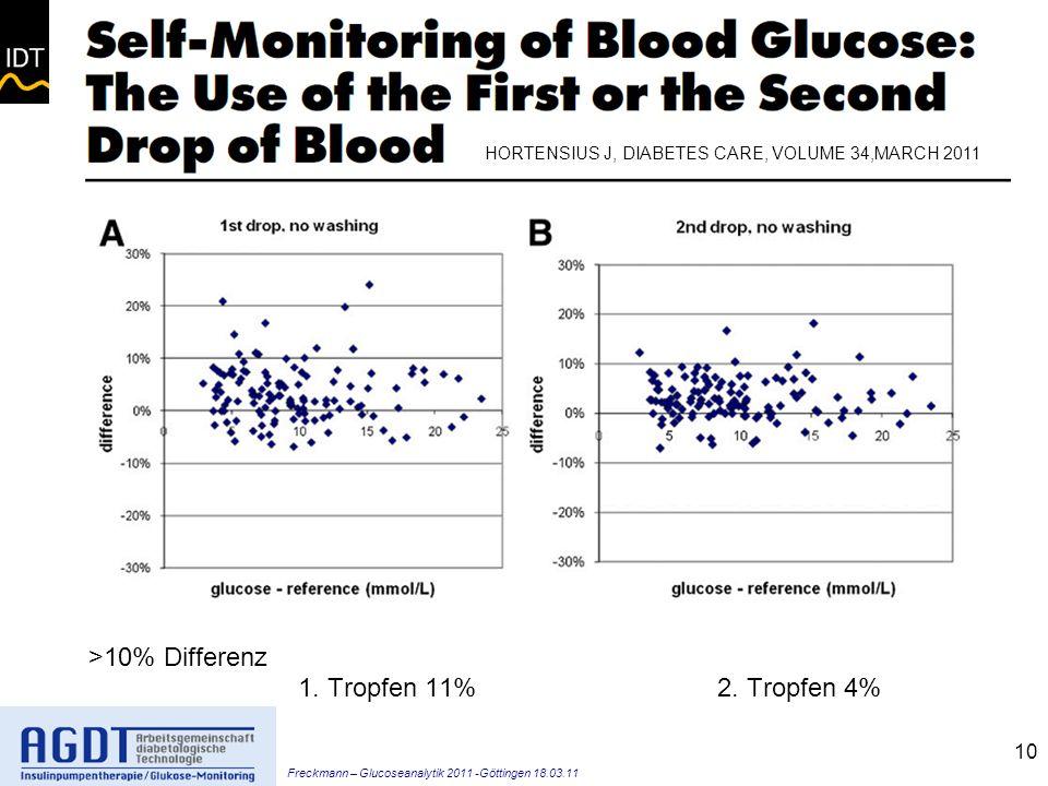 Freckmann – Glucoseanalytik 2011 -Göttingen 18.03.11 10 >10% Differenz 1.