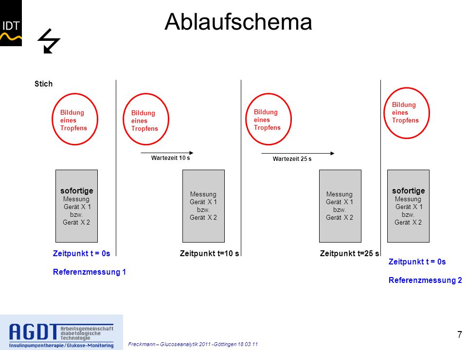 Freckmann – Glucoseanalytik 2011 -Göttingen 18.03.11 7 Ablaufschema sofortige Messung Gerät X 1 bzw.