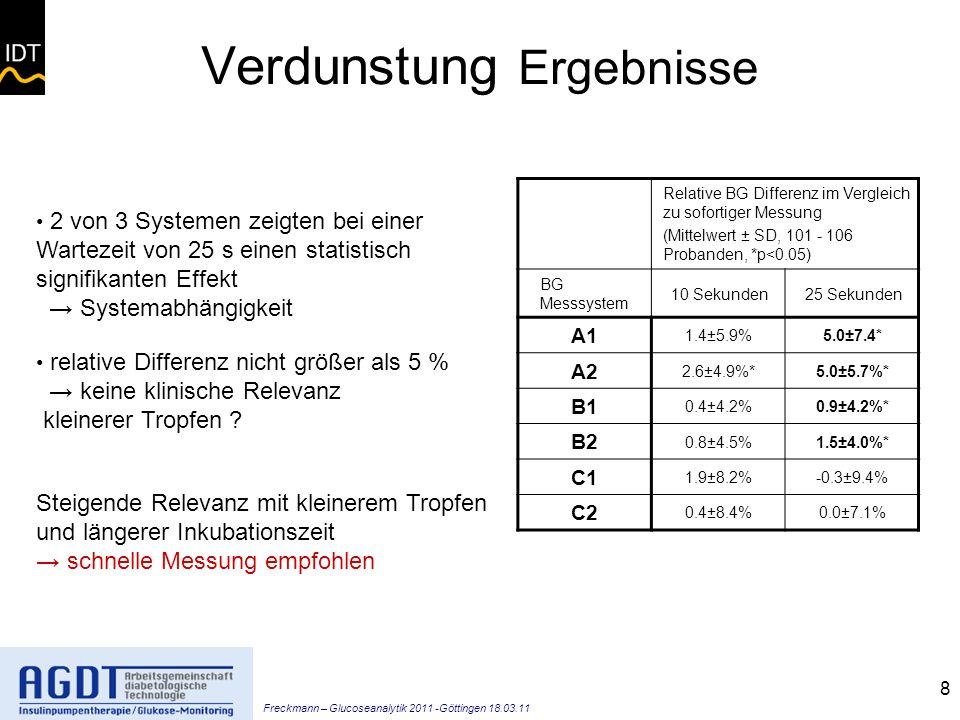 Freckmann – Glucoseanalytik 2011 -Göttingen 18.03.11 8 Verdunstung Ergebnisse Relative BG Differenz im Vergleich zu sofortiger Messung (Mittelwert ± SD, 101 - 106 Probanden, *p<0.05) BG Messsystem 10 Sekunden25 Sekunden A1 1.4±5.9%5.0±7.4* A2 2.6±4.9%*5.0±5.7%* B1 0.4±4.2%0.9±4.2%* B2 0.8±4.5%1.5±4.0%* C1 1.9±8.2%-0.3±9.4% C2 0.4±8.4%0.0±7.1% 2 von 3 Systemen zeigten bei einer Wartezeit von 25 s einen statistisch signifikanten Effekt Systemabhängigkeit relative Differenz nicht größer als 5 % keine klinische Relevanz kleinerer Tropfen .