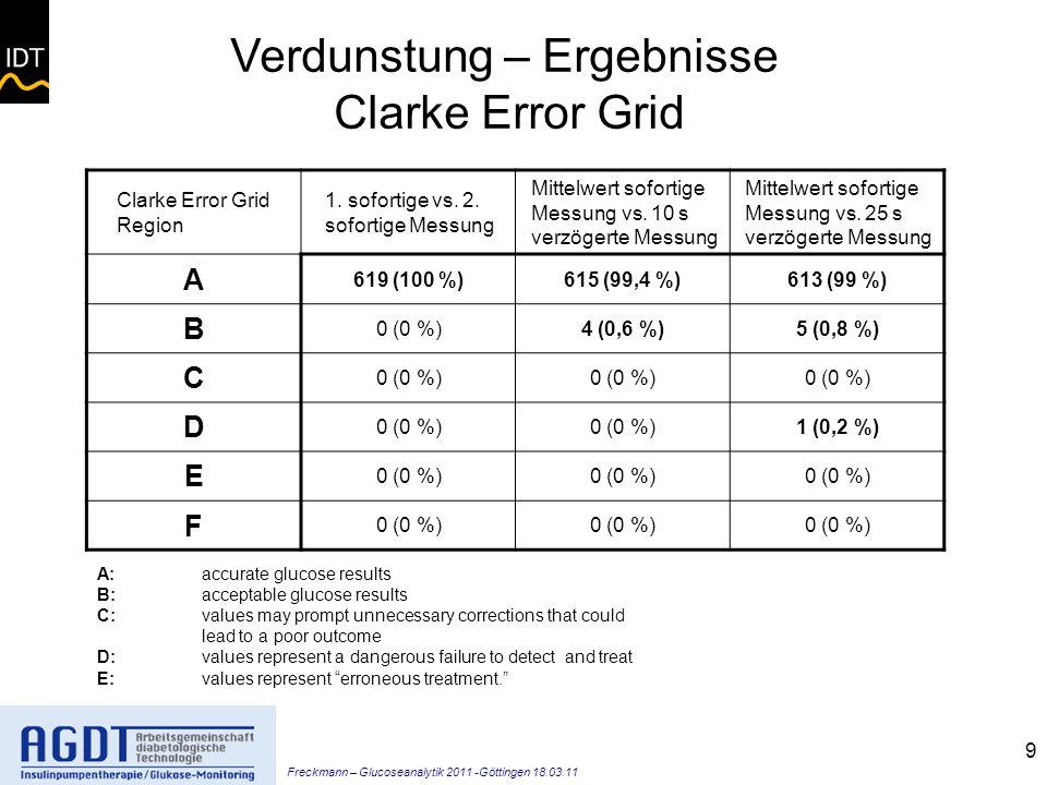 Freckmann – Glucoseanalytik 2011 -Göttingen 18.03.11 9 Clarke Error Grid Region 1.