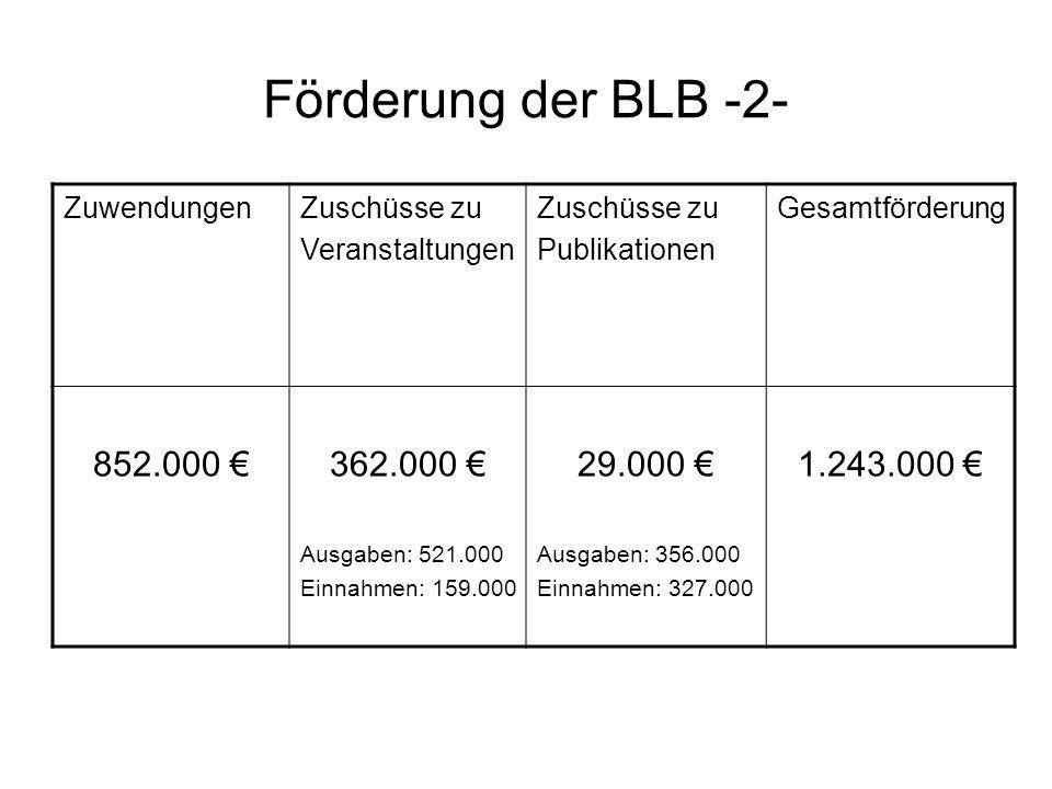 Förderung der BLB -2- ZuwendungenZuschüsse zu Veranstaltungen Zuschüsse zu Publikationen Gesamtförderung 852.000 362.000 Ausgaben: 521.000 Einnahmen: