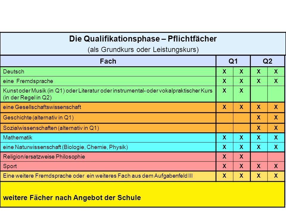8 Die Qualifikationsphase – Pflichtfächer (als Grundkurs oder Leistungskurs) FachQ1Q2 DeutschXXXX eine FremdspracheXXXX Kunst oder Musik (in Q1) oder