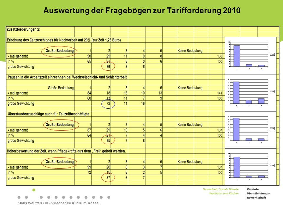 Klaus Weuffen / VL-Sprecher im Klinikum Kassel Auswertung der Fragebögen zur Tarifforderung 2010