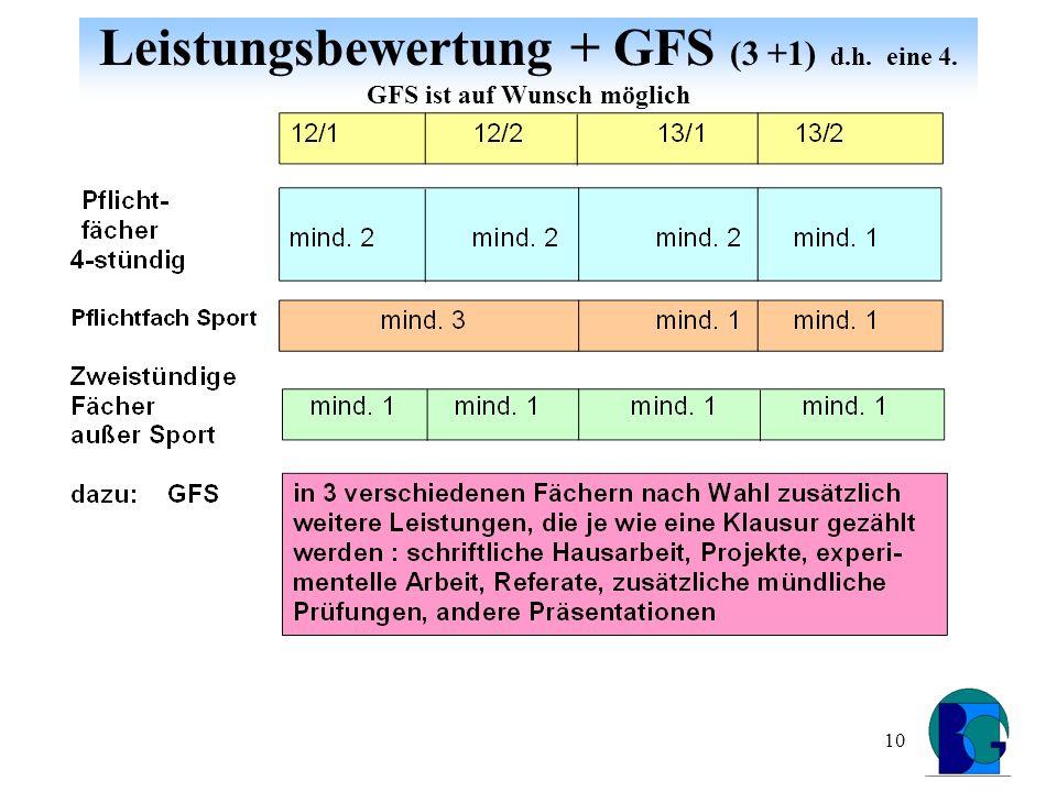10 Leistungsbewertung + GFS (3 +1) d.h. eine 4. GFS ist auf Wunsch möglich