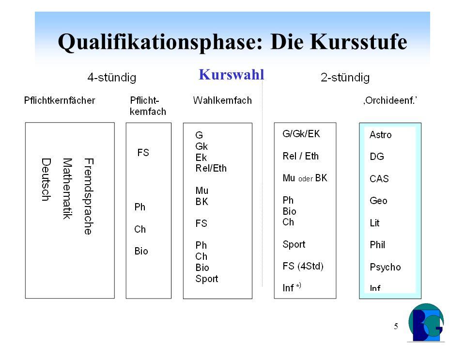 6 Qualifikationsphase: Die Kursstufe Kurse in FS 4-stündig Naturwissenschaften: 2 Kurse aus 2 Fächern müssen belegt und abgerechnet werden.
