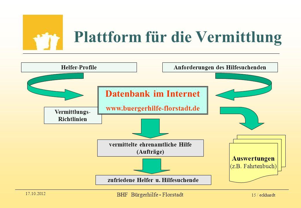 17.10.2012 BHF Bürgerhilfe - Florstadt 15 / eckhardt Plattform für die Vermittlung Helfer-Profile Vermittlungs- Richtlinien Anforderungen des Hilfesuc