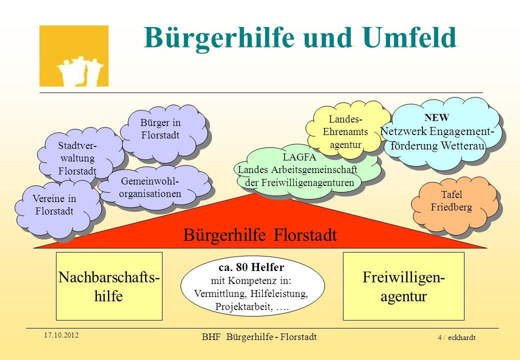 17.10.2012 BHF Bürgerhilfe - Florstadt 15 / eckhardt Plattform für die Vermittlung Helfer-Profile Vermittlungs- Richtlinien Anforderungen des Hilfesuchenden zufriedene Helfer u.
