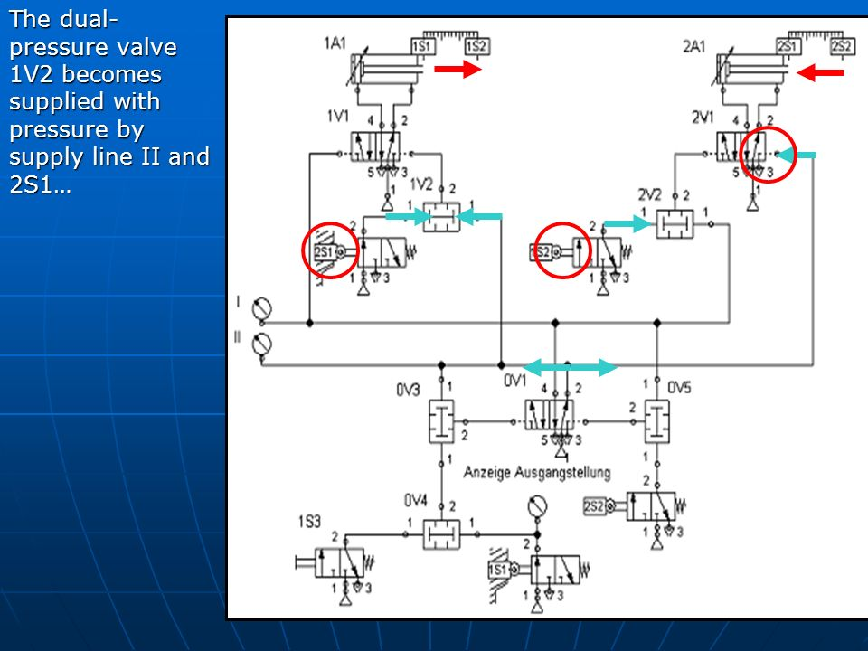 The dual- pressure valve 1V2 becomes supplied with pressure by supply line II and 2S1…