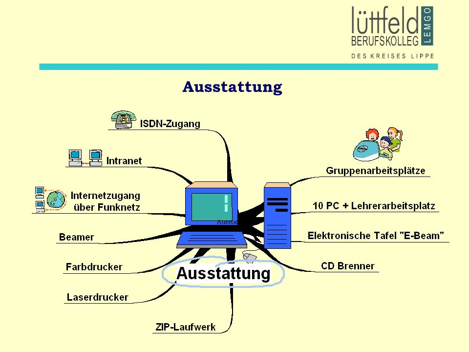 Bausteine der Medienbildung: Beispiele Präsentation Facharbeiten Präsentieren im Internet Referate mittels elektron.