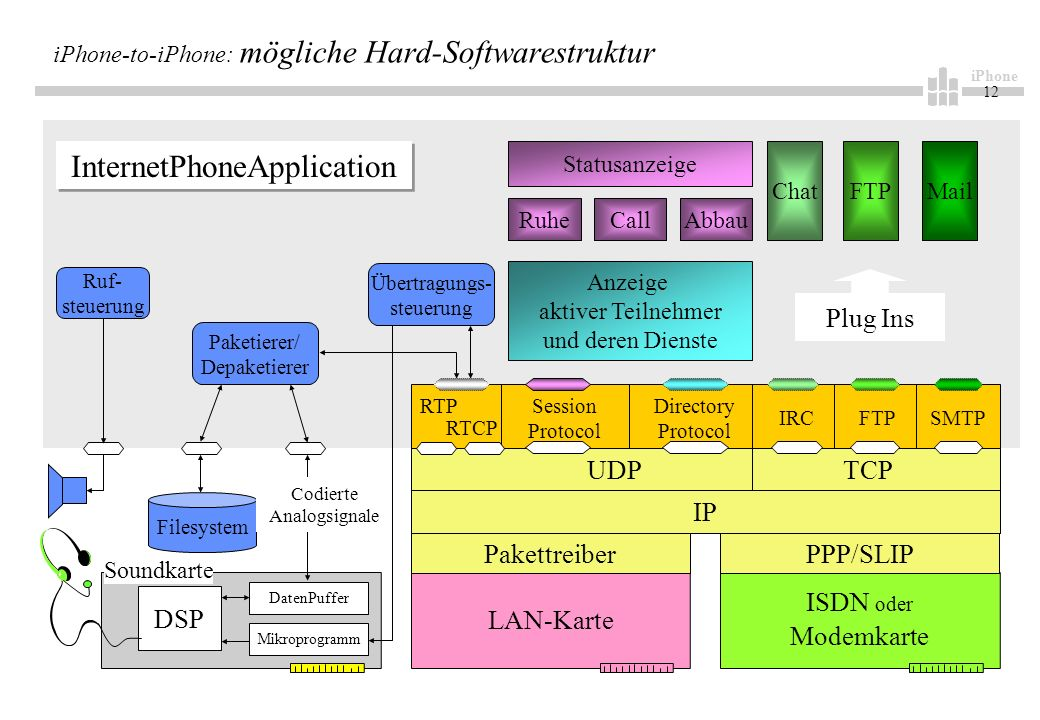 iPhone 12 iPhone-to-iPhone: mögliche Hard-Softwarestruktur LAN-Karte ISDN oder Modemkarte DSP Mikroprogramm DatenPuffer IP RTPSession Protocol Directo
