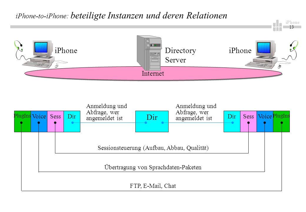 iPhone 13 iPhone-to-iPhone: beteiligte Instanzen und deren Relationen Sess DirVoice PlugIns Dir Sess Voice PlugIns Anmeldung und Abfrage, wer angemeldet ist Sessionsteuerung (Aufbau, Abbau, Qualität) Übertragung von Sprachdaten-Paketen FTP, E-Mail, Chat Internet Directory Server iPhone