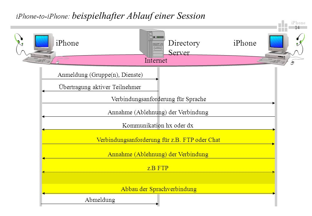 14 iPhone-to-iPhone: beispielhafter Ablauf einer Session Internet Directory Server iPhone Anmeldung (Gruppe(n), Dienste) Übertragung aktiver Teilnehmer Verbindungsanforderung für Sprache Annahme (Ablehnung) der Verbindung z.B FTP Kommunikation hx oder dx Verbindungsanforderung für z.B.