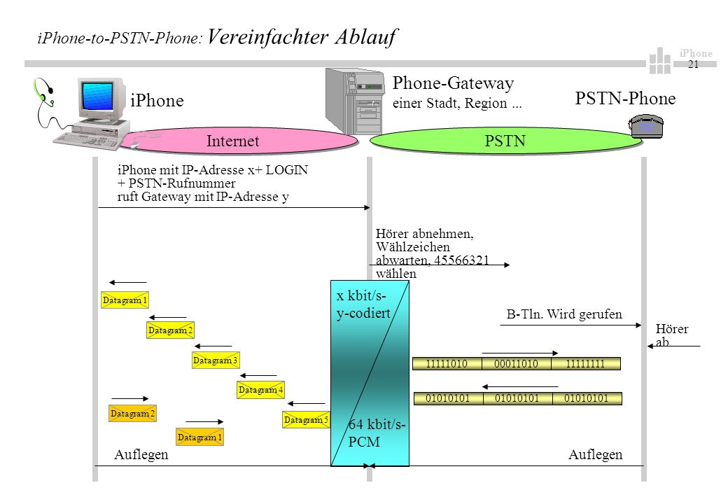 iPhone 21 iPhone-to-PSTN-Phone: Vereinfachter Ablauf Internet Phone-Gateway einer Stadt, Region... iPhone PSTN-Phone iPhone mit IP-Adresse x+ LOGIN +
