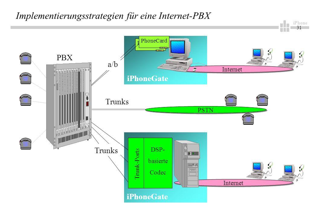 iPhone 31 Implementierungsstrategien für eine Internet-PBX Internet PSTN PhoneCard DSP- basierte Codec Trunk-Ports Trunks a/b Trunks PBX iPhoneGate