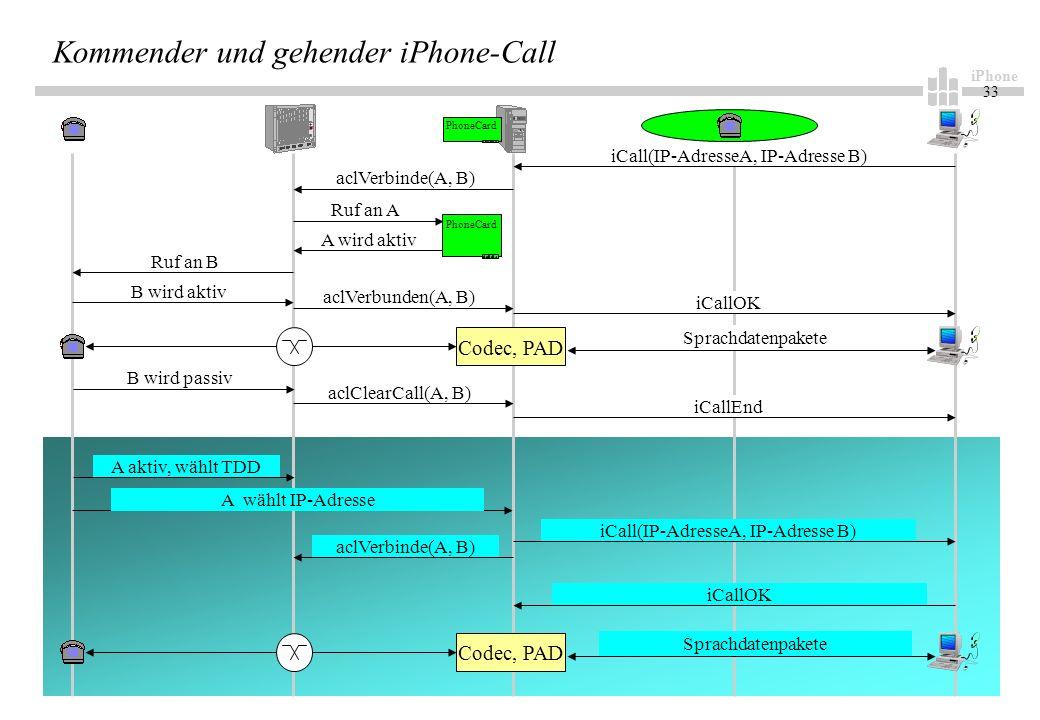 iPhone 33 Kommender und gehender iPhone-Call aclVerbinde(A, B) iCall(IP-AdresseA, IP-Adresse B) PhoneCard Ruf an A A wird aktiv PhoneCard Ruf an B B wird aktiv aclVerbunden(A, B) Codec, PAD Sprachdatenpakete B wird passiv aclClearCall(A, B) iCallEnd A aktiv, wählt TDD A wählt IP-Adresse aclVerbinde(A, B) iCall(IP-AdresseA, IP-Adresse B) Codec, PAD Sprachdatenpakete iCallOK