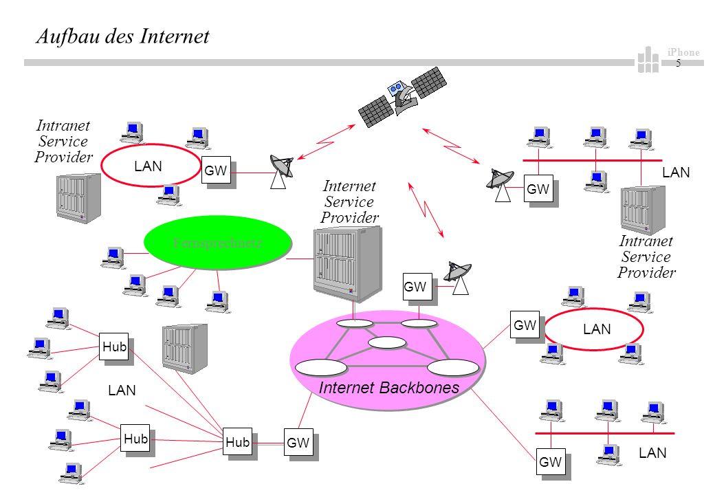 iPhone 5 LAN Hub LAN Intranet Service Provider LAN Intranet Service Provider GW Internet Backbones Internet Service Provider GW Fernsprechnetz Aufbau des Internet