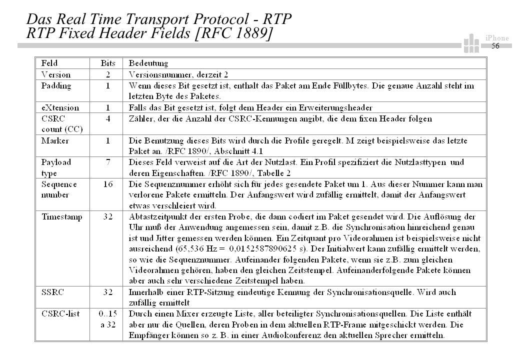 iPhone 56 Das Real Time Transport Protocol - RTP RTP Fixed Header Fields [RFC 1889]