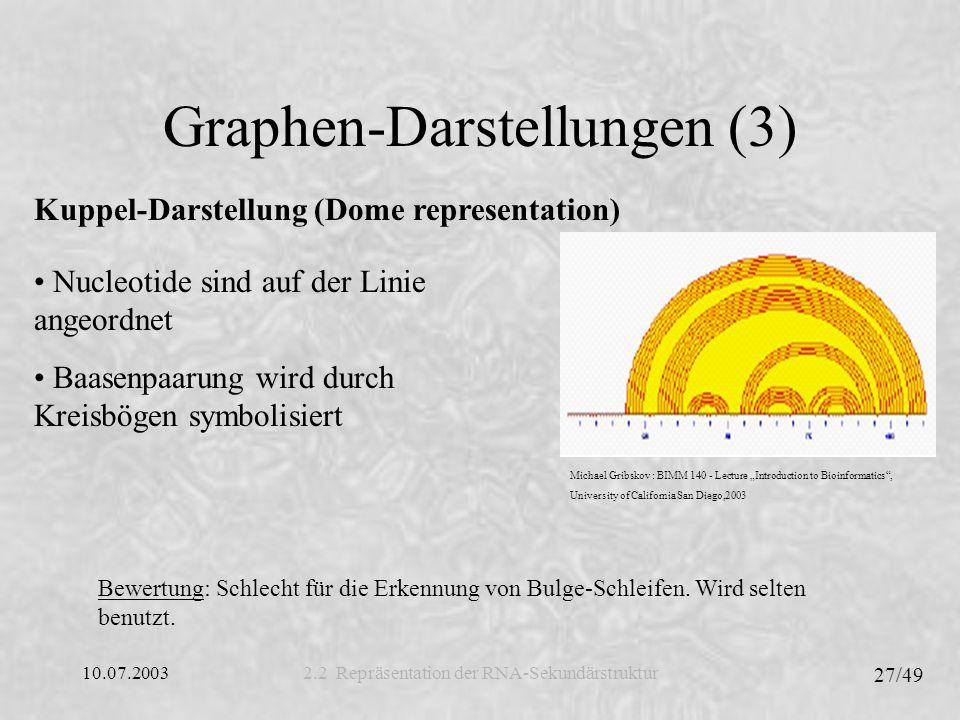 10.07.2003 28/49 Bracket Dot-Darstellung 2.2 Repräsentation der RNA-Sekundärstruktur UUACGACUGACUACCAGUGCAUA.....