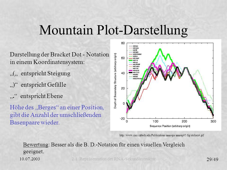 10.07.2003 30/49 Dot Plot-Darstellung 2.2 Repräsentation der RNA-Sekundärstruktur RNA Visualization, Andreas De Stefani, Technische Universität Wien (modifiziert) Mögliche Basenpaarungen werden durch Quadrate dargestellt, wobei die Größe eines Quadrates proportional zur Wahrscheinlichkeit ist (untere Dreiecksmatrix) Darstellung der minimalen freien Energie der Struktur (obere Dreiecksmatrix) Bewertung: Erlaubt im Gegensatz zu bisher vorgestellten Repräsentationen die graphische Darstellung der freien Energie in der Struktur.