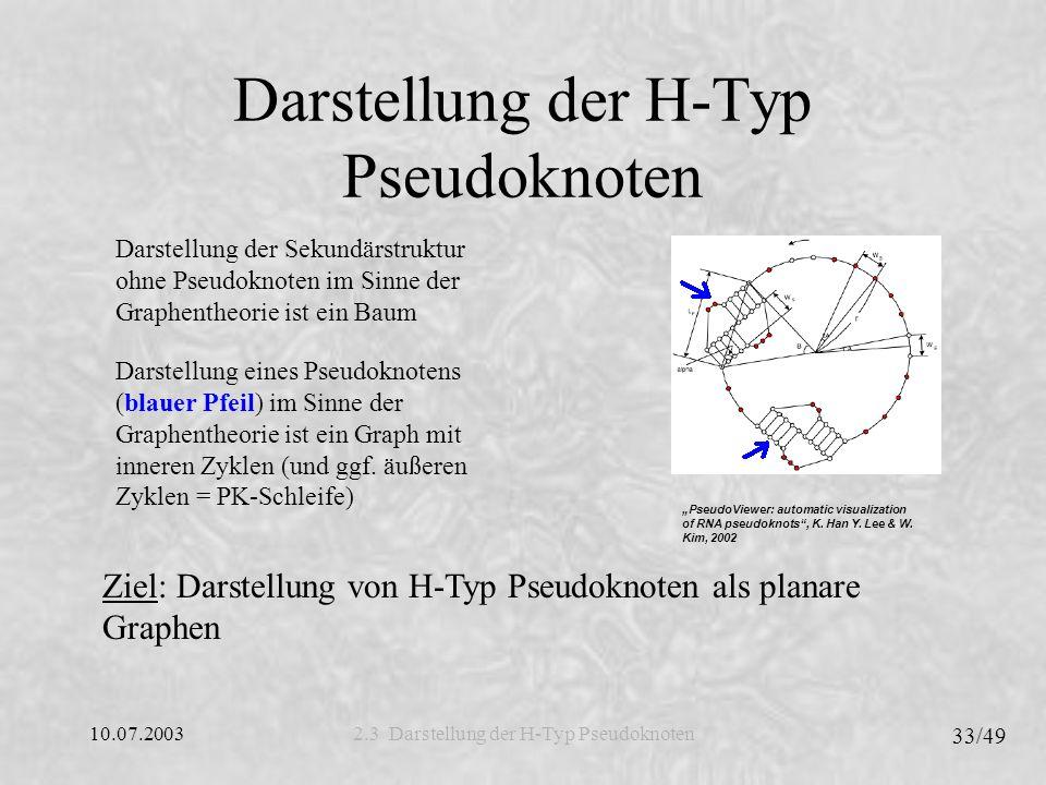 10.07.2003 33/49 Darstellung der H-Typ Pseudoknoten 2.3 Darstellung der H-Typ Pseudoknoten Darstellung der Sekundärstruktur ohne Pseudoknoten im Sinne der Graphentheorie ist ein Baum Darstellung eines Pseudoknotens (blauer Pfeil) im Sinne der Graphentheorie ist ein Graph mit inneren Zyklen (und ggf.