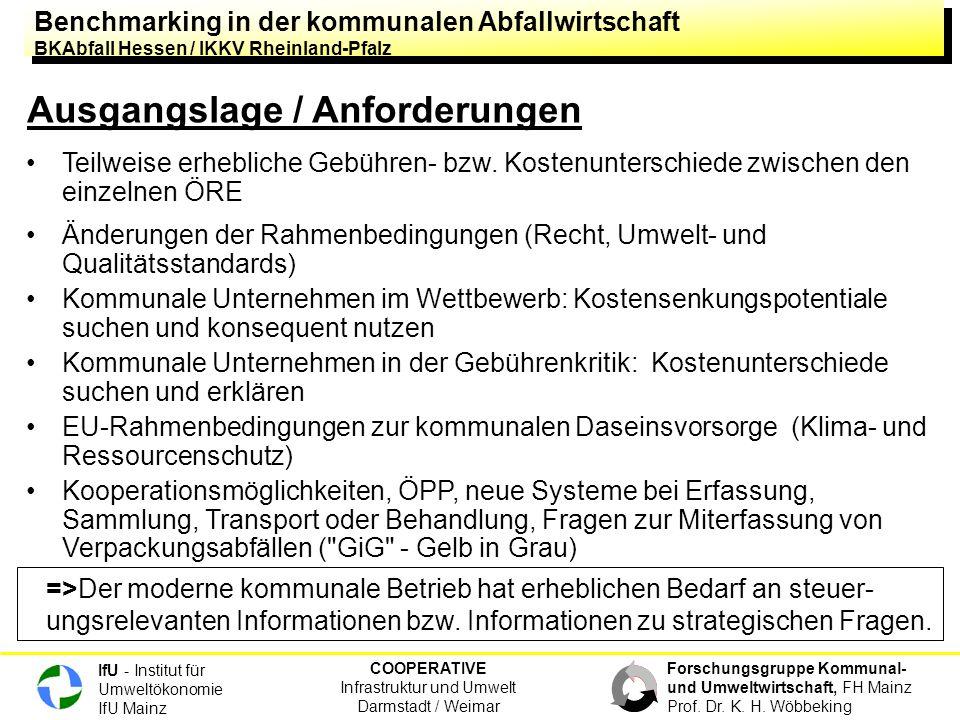 Benchmarking in der kommunalen Abfallwirtschaft BKAbfall Hessen / IKKV Rheinland-Pfalz Benchmarking in der kommunalen Abfallwirtschaft BKAbfall Hessen / IKKV Rheinland-Pfalz COOPERATIVE Infrastruktur und Umwelt Darmstadt / Weimar IfU - Institut für Umweltökonomie IfU Mainz Forschungsgruppe Kommunal- und Umweltwirtschaft, FH Mainz Prof.
