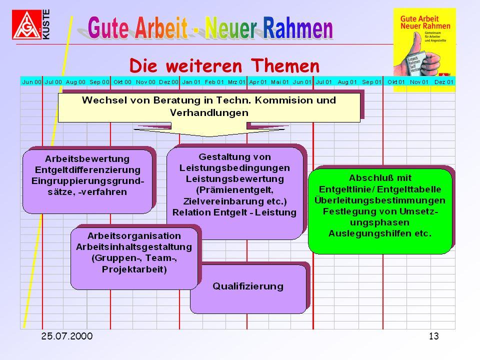 25.07.200012 Weiteres Vorgehen Auftrag anTechnische Kommission: Formulierung Eingruppierungsgrundsätze und Allgemeine Bestimmungen Datenerhebung auswe