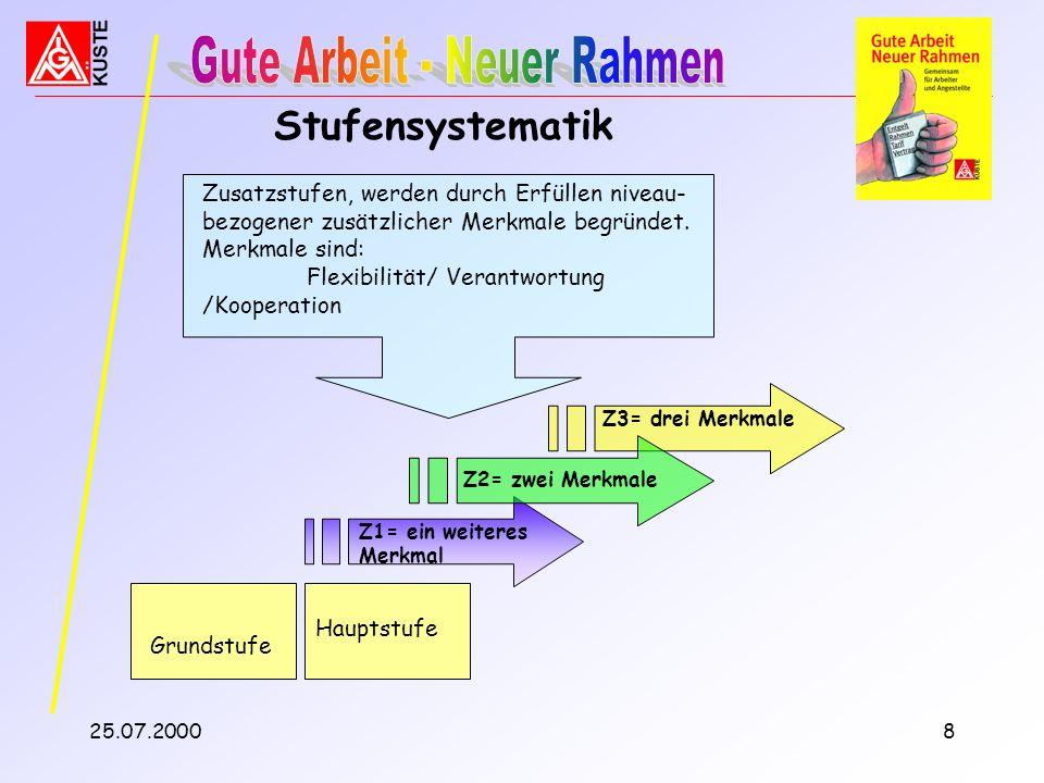 25.07.20007 Eingruppierungsniveau EG 9 - EG 11 * In den Entgeltgruppen 4 – 11 gilt jeweils der Grundsatz...oder auf anderem Wege erworben