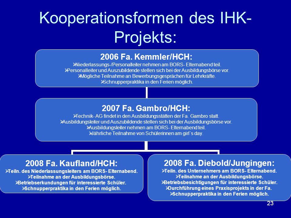 23 Kooperationsformen des IHK- Projekts: 2006 Fa. Kemmler/HCH: Niederlassungs-/Personalleiter nehmen am BORS- Elternabend teil. Personalleiter und Aus