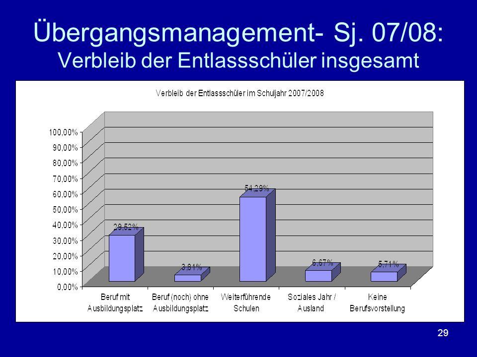 29 Übergangsmanagement- Sj. 07/08: Verbleib der Entlassschüler insgesamt