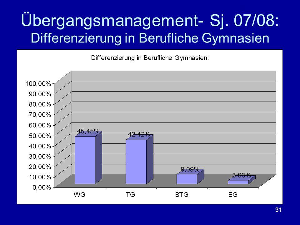 31 Übergangsmanagement- Sj. 07/08: Differenzierung in Berufliche Gymnasien
