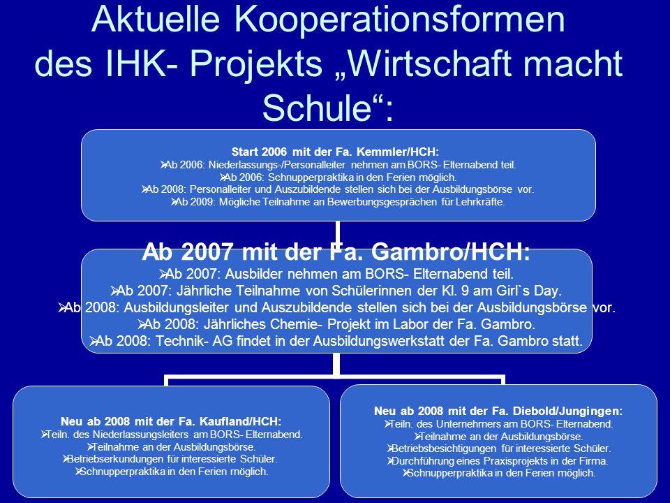 5 Aktuelle Kooperationsformen des IHK- Projekts Wirtschaft macht Schule: Start 2006 mit der Fa. Kemmler/HCH: Ab 2006: Niederlassungs-/Personalleiter n