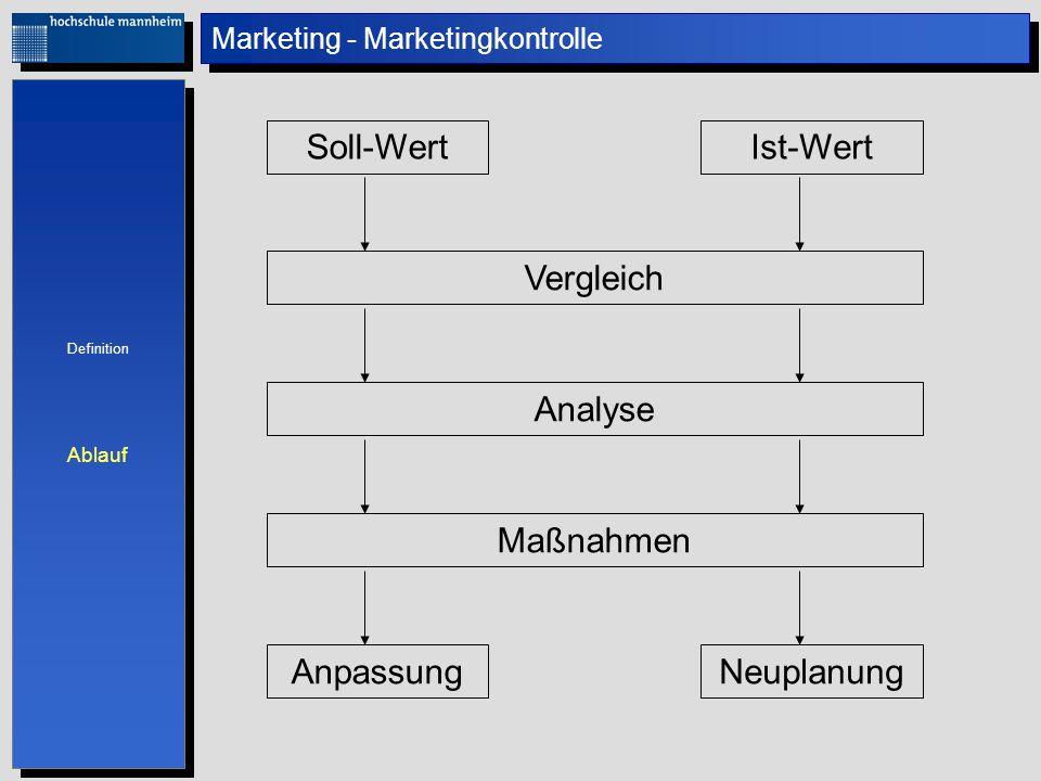 Marketing - Marketingkontrolle Soll-WertIst-Wert Vergleich Analyse Maßnahmen Definition Ablauf Definition Ablauf AnpassungNeuplanung