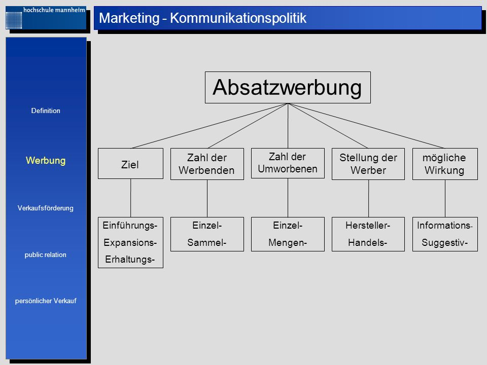 Marketing - Kommunikationspolitik Definition Werbung Verkaufsförderung public relation persönlicher Verkauf Definition Werbung Verkaufsförderung publi