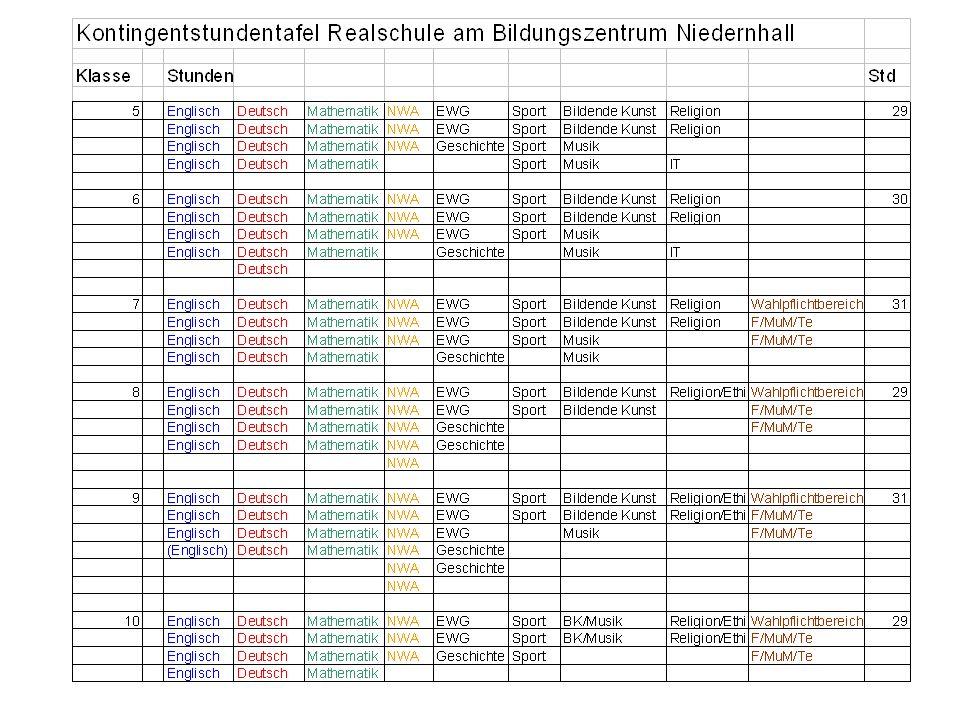 Unterrichtszeiten 1.Stunde 7.35 – 8.20 2. Stunde 8.25 – 9.10 3.