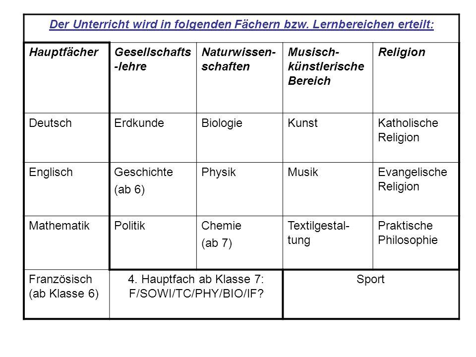 Der Unterricht wird in folgenden Fächern bzw. Lernbereichen erteilt: HauptfächerGesellschafts -lehre Naturwissen- schaften Musisch- künstlerische Bere