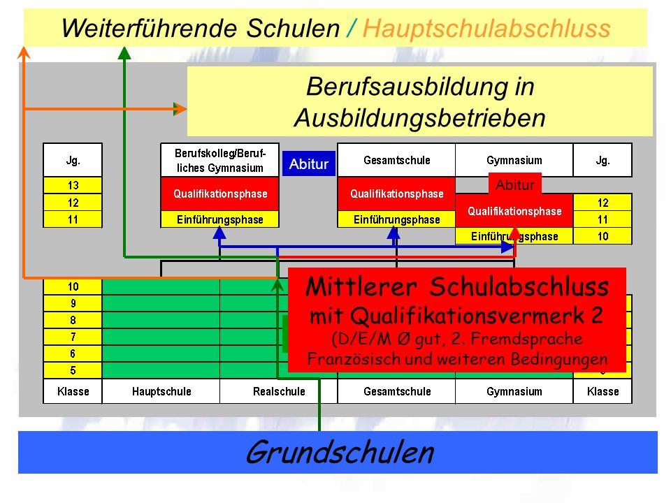 Grundschulen Berufsausbildung in Ausbildungsbetrieben Abitur Weiterführende Schulen / Mittlerer SchulabschlussWeiterführende Schulen / Hauptschulabsch