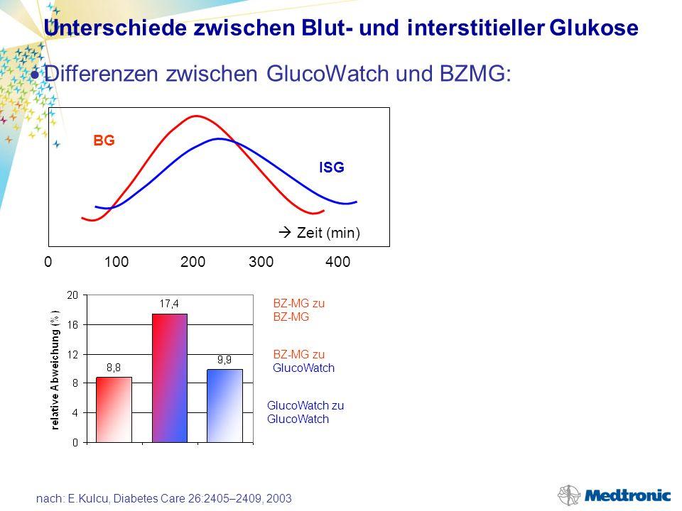 Zeitverschiebung zwischen intravasaler vs. interstitieller Glukose Göttingen, 19.
