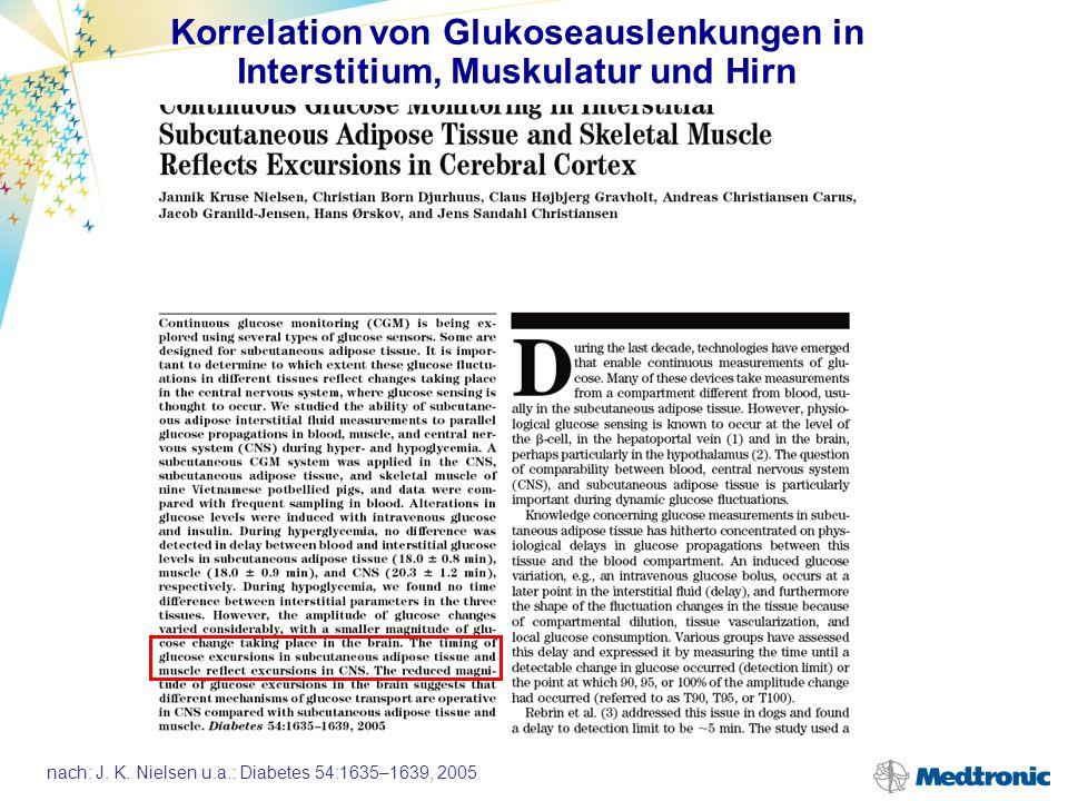 nach: J. K. Nielsen u.a.: Diabetes 54:1635–1639, 2005 700 600 500 400 300 200 100 0 12.00 14.00 16.00 18.00 20.00 22.00 Glukose (mg/dl) Uhrzeit Glukos