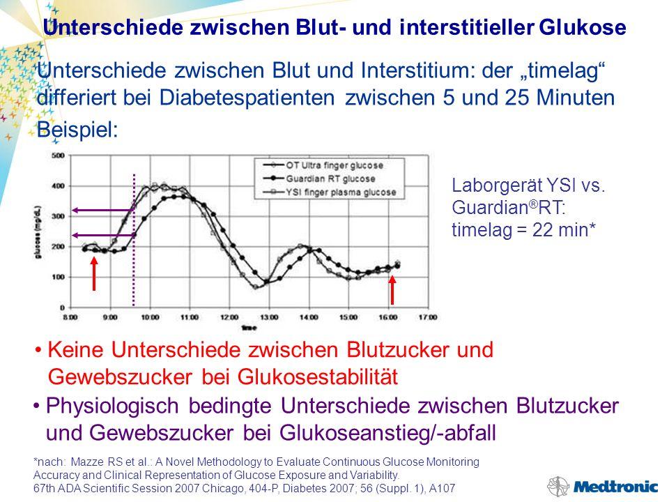 Differenzen zwischen GlucoWatch und BZMG: BZ-MG zu BZ-MG BZ-MG zu GlucoWatch GlucoWatch zu GlucoWatch 0 100 200 300 400 BG ISG Zeit (min) nach: E.Kulcu, Diabetes Care 26:2405–2409, 2003 Unterschiede zwischen Blut- und interstitieller Glukose