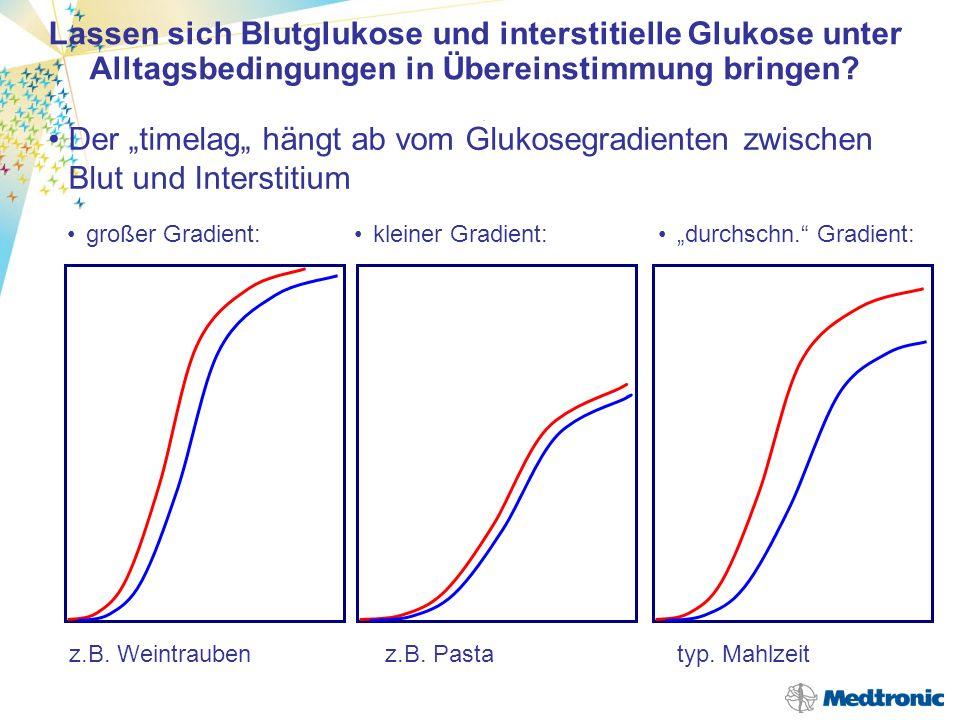 Grundsätzlich nur im Zustand der Glukosestabilität Umrechnungen im Falle eines Glukoseanstiegs oder - Abfalls sind nur möglich bei Daten, gewonnen unter idealisierten Bedingungen timelag hängt ab vom gesamten metabolischen Zustand - vom Individuum -von der Geschwindigkeit der Glukoseresorption und damit von der Nahrungszusammensetzung -(Anstieg und Übergangszeit sind abhängig von der Konzentration, also vom Glukosegradienten) -von der Wirkung des gespritzten Insulins Der timelag ist auch bei stoffwechselgesunden Personen unterschiedlich.