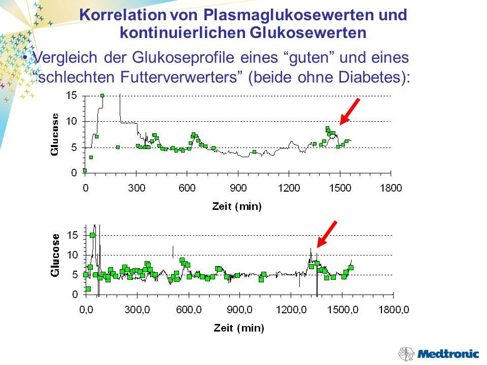 . Der timelag hängt ab vom Glukosegradienten zwischen Blut und Interstitium Lassen sich Blutglukose und interstitielle Glukose unter Alltagsbedingunge