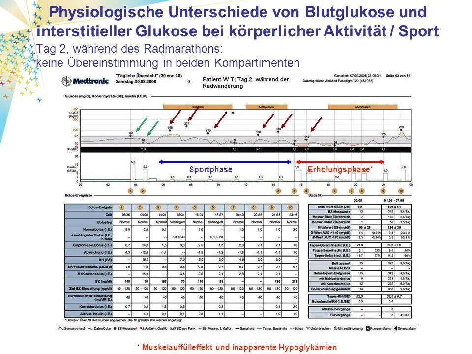 Tag 1, vor dem Radmarathon: erwartete Übereinstimmung in beiden Kompartimenten Physiologische Unterschiede von Blutglukose und interstitieller Glukose